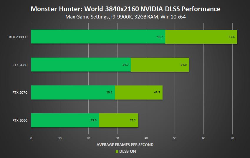 monster hunter world nvidia dlss 3840x2160 performance