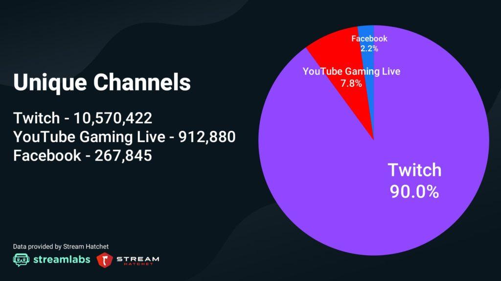 Q3 2020 Unique Channels Pie Chart 1024x576 2